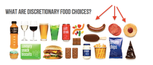 Processed meats are already considered 'discretionary' foods as per the Australian Dietary Guidelines, and as such their consumption is recommended to be limited